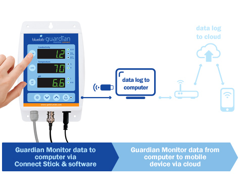 Bluelab Guardian Connect